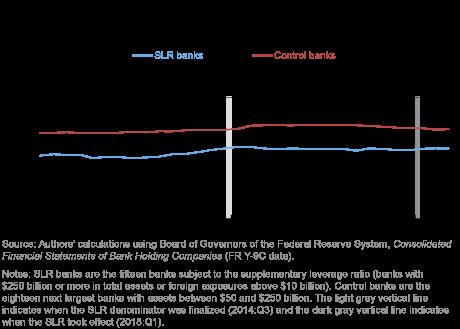 Leverage Ratio Arbitrage All Over Again