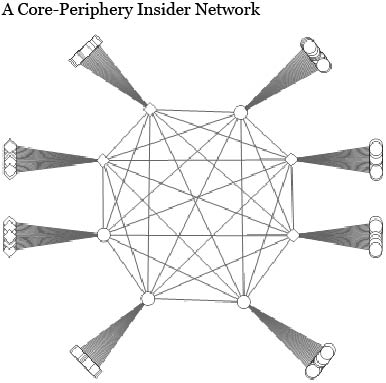 A Core-Periphery Insider Network