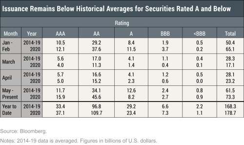 Municipal Debt Markets and the COVID-19 Pandemic