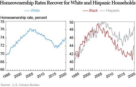 Inequality in U.S. Homeownership Rates by Race and Ethnicity