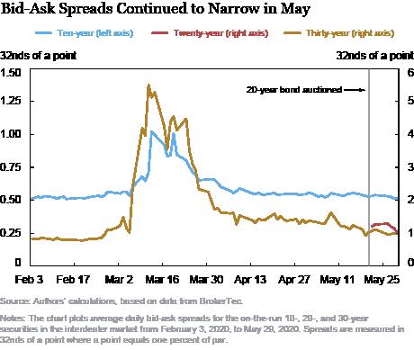 How Liquid Is the New 20-Year Treasury Bond?