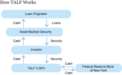 Securing Secured Finance: The Term Asset-Backed Securities Loan Facility