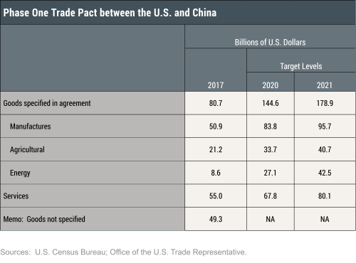 Reconsidering the Phase One Trade Deal with China in the Midst of the Pandemic
