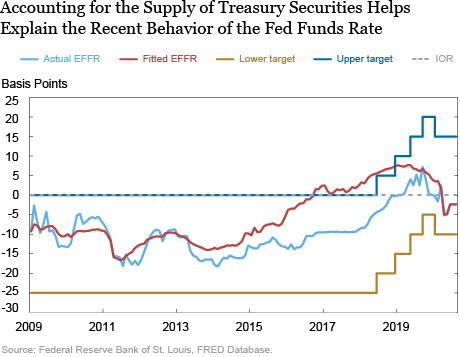 Explaining the Puzzling Behavior of Short-Term Money Market Rates