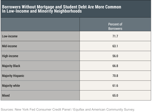 Debt Relief and the CARES Act: Which Borrowers Face the Most Financial Strain?