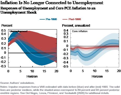 LSE_2020_phillips-curve_chen_ch1