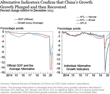 How Has China's Economy Performed under the COVID-19 Shock?