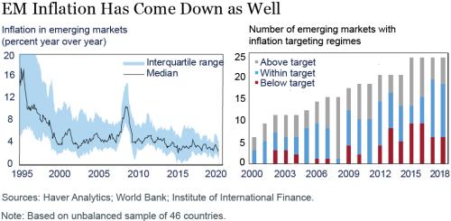 LSE_2020_credible-central-banks_benigno_ch3