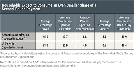 How Have Households Used Their Stimulus Payments and How Would They Spend the Next?