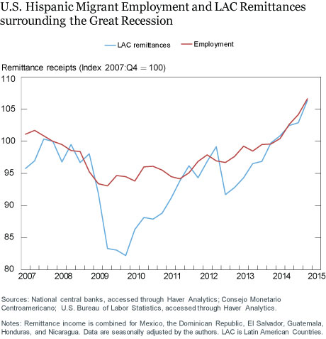 Has the Pandemic Reduced U.S. Remittances Going to Latin America?