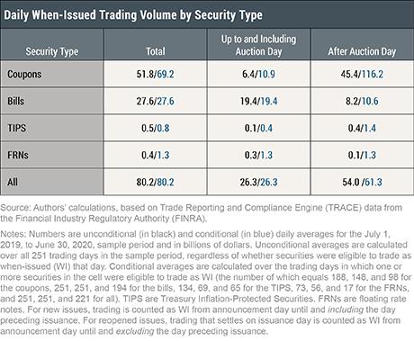 Treasury Market When-Issued Trading Activity