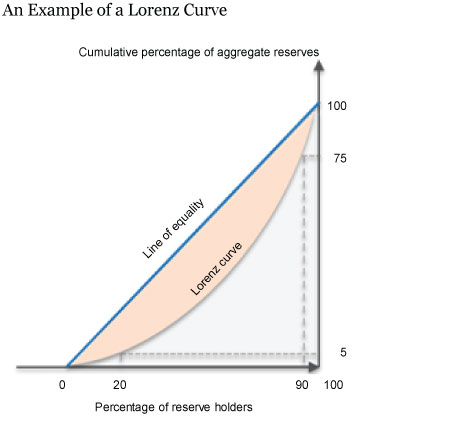 Example of a Lorenz Curve