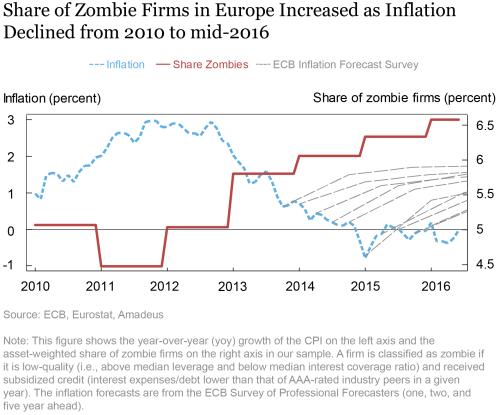 LSE_2020_zombie-credit-inflation_crosignani_charts1_ch1
