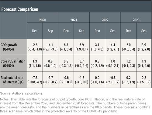 The New York Fed DSGE Model Forecast—December 2020
