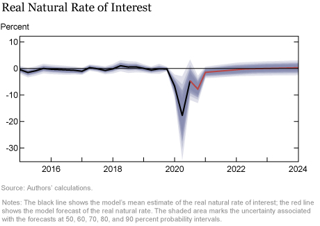 The New York Fed DSGE Model Forecast