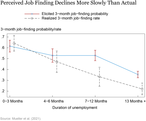 LSE_2021_job-finding_topa chart-02