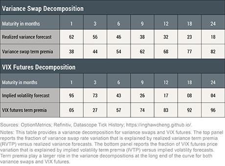 Equity Volatility Term Premia