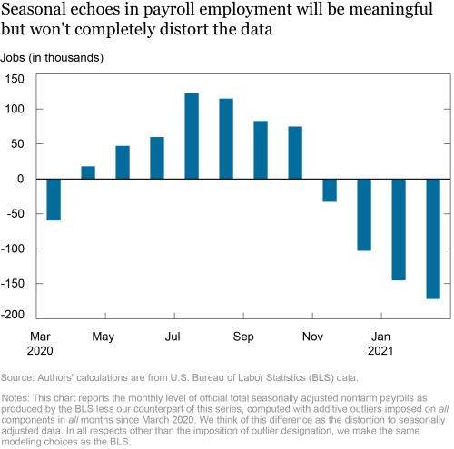 Reasonable Seasonals? Seasonal Echoes in Economic Data after COVID-19