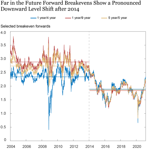 The Persistent Compression of the Breakeven Inflation Curve