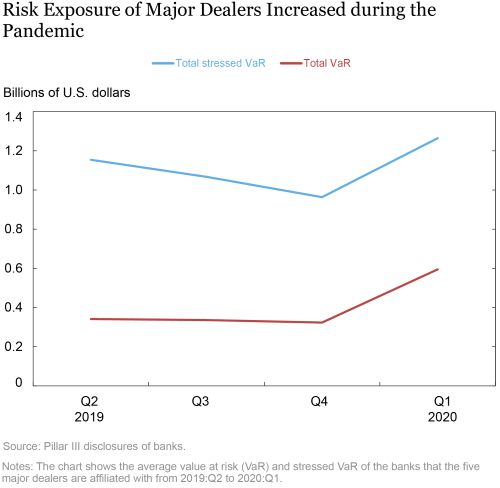 Did Dealers Fail to Make Markets during the Pandemic?
