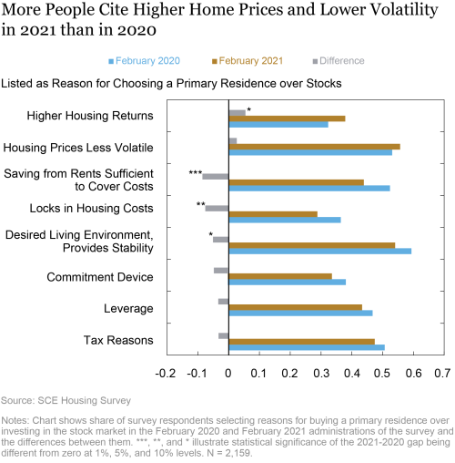 Do People View Housing as a Good Investment and Why?