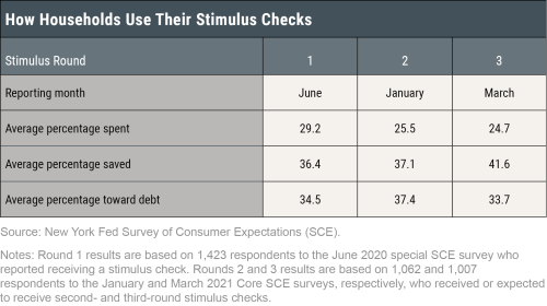 An Update on How Households Are Using Stimulus Checks