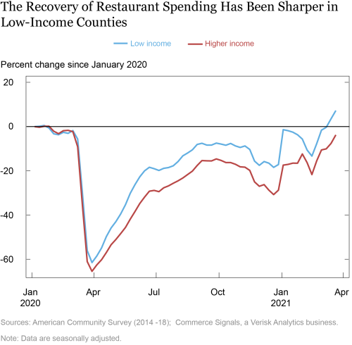 Racial and Income Gaps in Consumer Spending following COVID-19