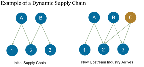 Endogenous Supply Chains, Productivity, and COVID-19