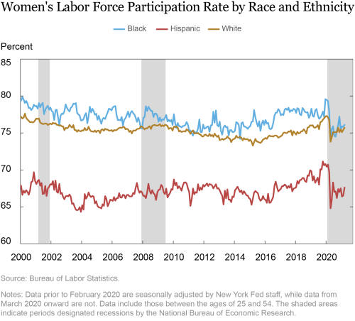 Women's Labor Force Participation Was Rising to Record Highs—Until the Pandemic Hit
