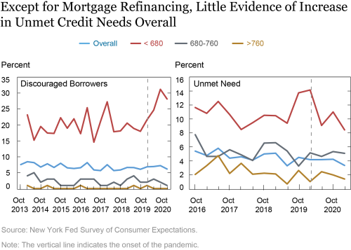 Consumer Credit Demand, Supply, and Unmet Need during the Pandemic