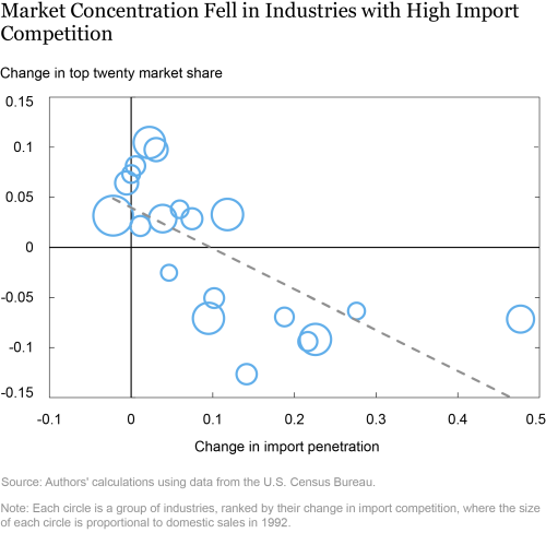 Has Market Power of U.S. Firms Increased?