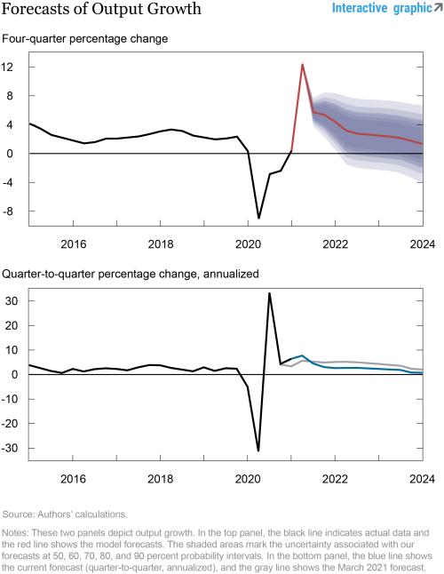 The New York Fed DSGE Model Forecast—June 2021