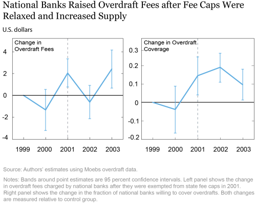 Overdrafts, Fee Caps, and Financial Inclusion
