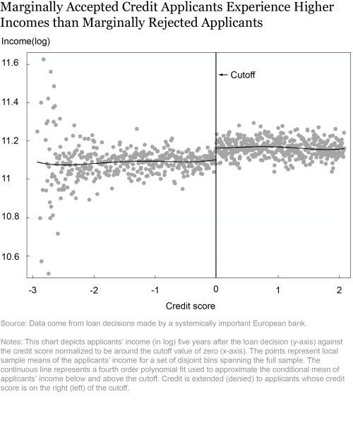 Credit, Income, and Inequality
