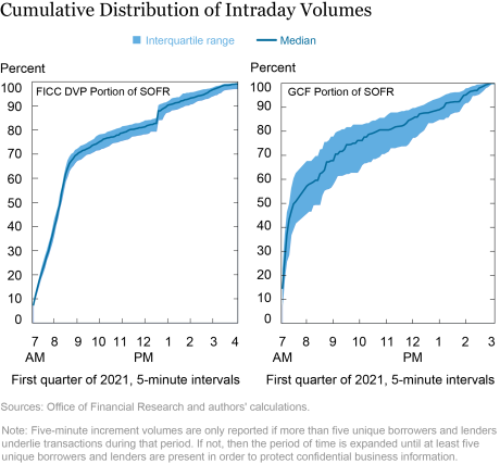Intraday Timing of General Collateral Repo Markets